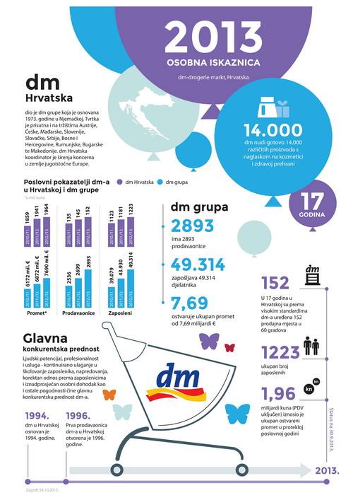 dm - lider na tržištu drogerijskih proizvoda
