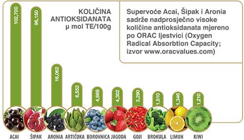 Dnevno konzumirajte barem jedan od ovih antioksidansa