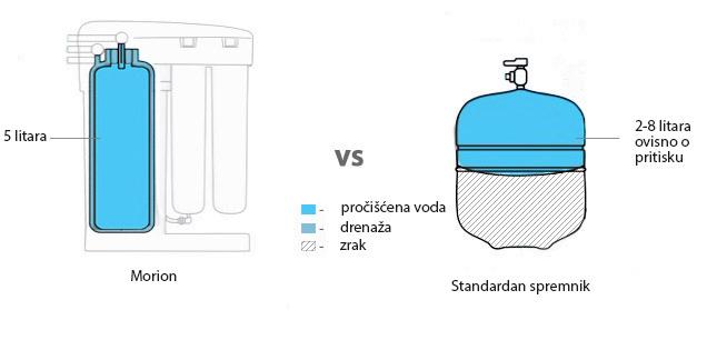 Aquaphor Morion filter – drugo ime za čistu i zdravu vodu