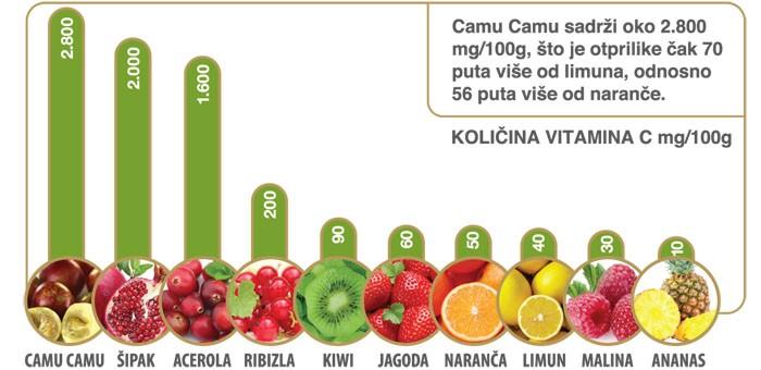 Evo koje je voće najbolji izvor prirodnog C vitamina