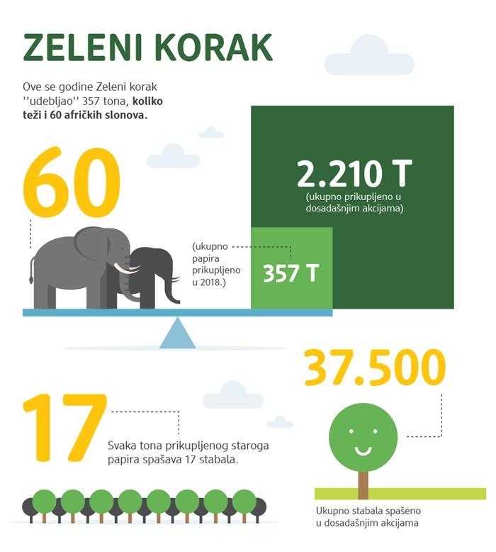 U dm-ovoj akciji Zeleni korak osnovnoškolci spasili preko 6 tisuća stabala