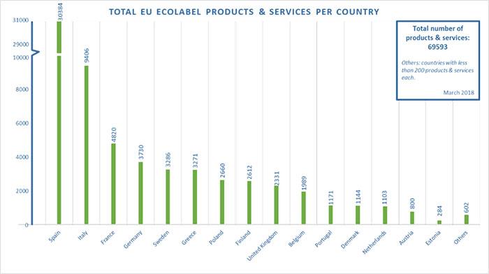Ekološke oznake jamče kupcima proizvode u skladu s najstrožim ekološkim standardima